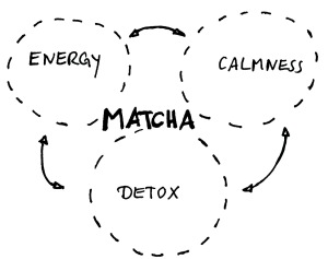 """Matcha Magic"""